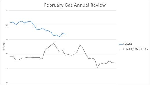 Gas-March-01