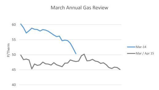April Gas Report