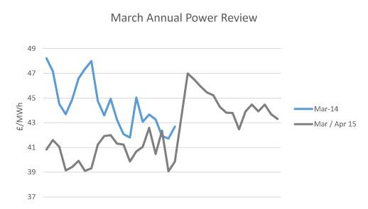 April Power Report