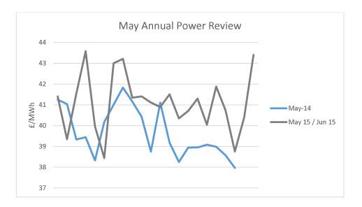 June Power Report
