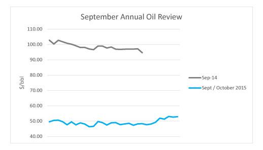 September Oil Review