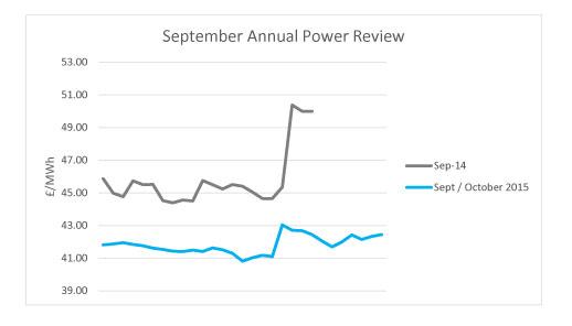 September Power Review