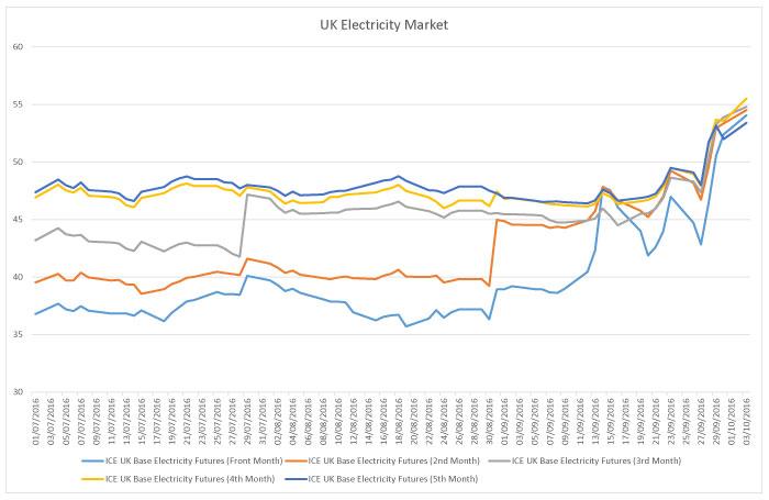 uk-electricity-market